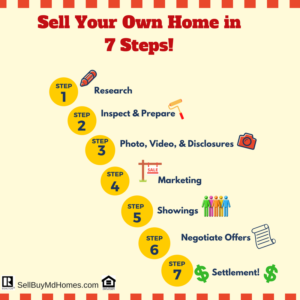 How to For Sale by Owner in Carroll County, MD